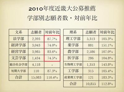 近畿大 学部別志願者数・対前年比