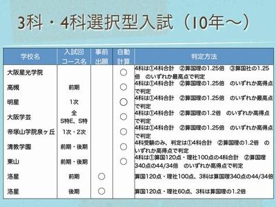 中学入試 3科4科選択型入試導入校