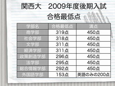 関西大 2009年度後期入試合格最低点