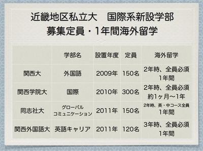 近畿地区私立大 国際系新設学部 募集定員・1年間海外留学1