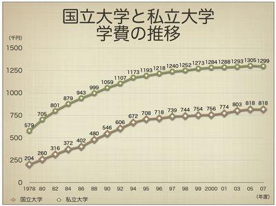 国立大学と私立大学 学費の推移