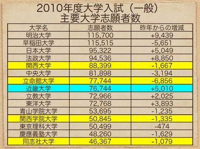 2010年度大学入試(一般) 主要大学志願者数