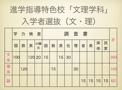 進学指導特色校 入学者選抜(文・理別)