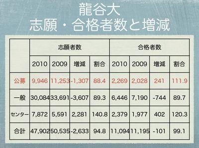 龍谷大 志願・合格者数と増減