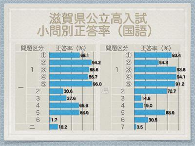 滋賀県公立高入試 小問別正答率(国語)