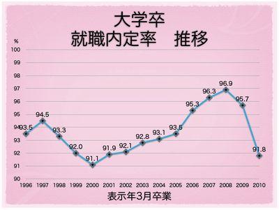 大学卒 就職内定率 推移