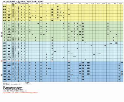 関関同立入試日程・最新模試偏差値1