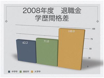 2008年度退職金 学歴間格差