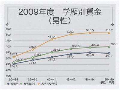2009年度学歴別賃金(男性)