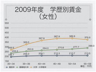 2009年度学歴別賃金(女性)
