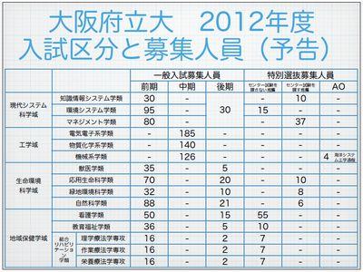 大阪府立大 2012年度入試区分と募集人員