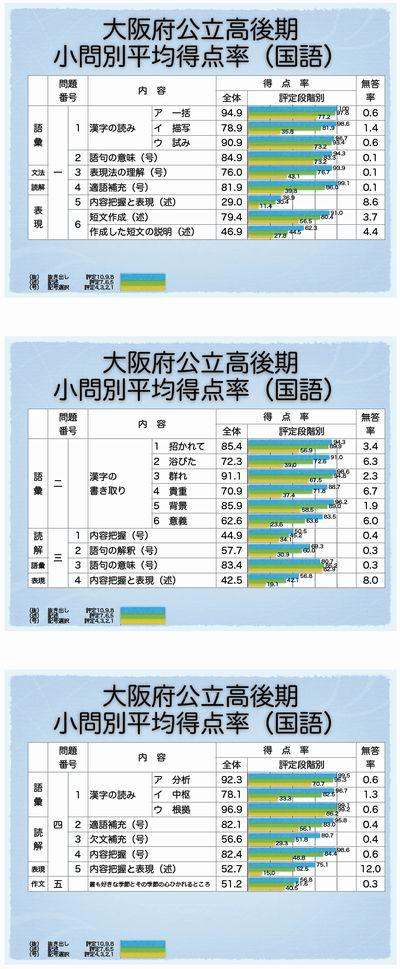 大阪府後期選抜 小問別正答率(国語)