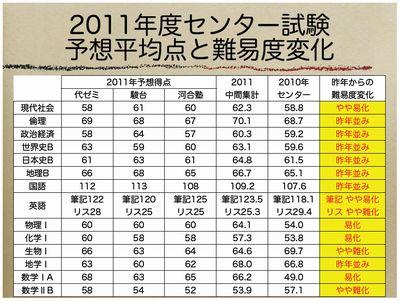2011年度センター試験予想平均点と難易度変化