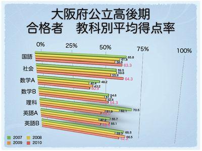 大阪府公立高後期 合格者 教科別平均得点率