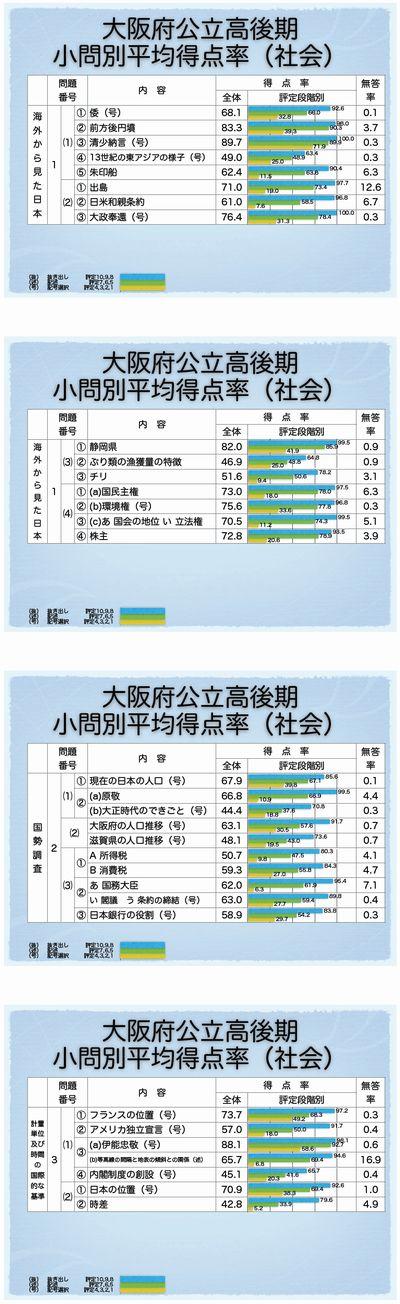 大阪府後期選抜 小問別正答率(社会)