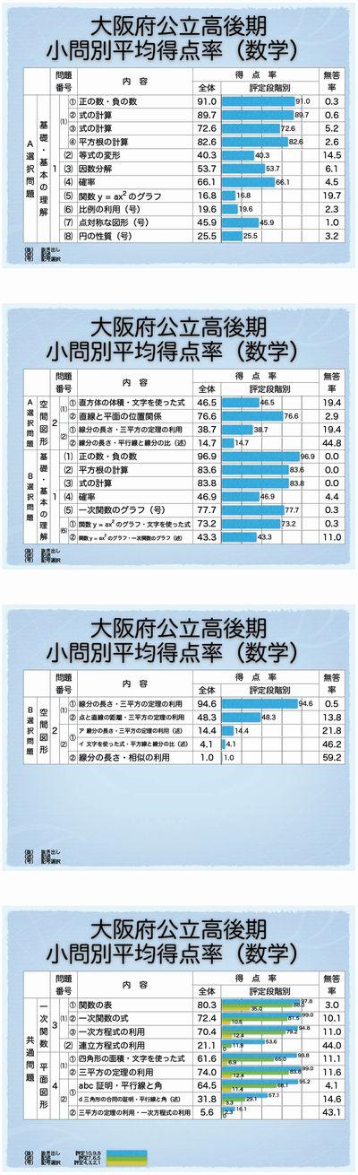 大阪府後期選抜 小問別正答率(数学)