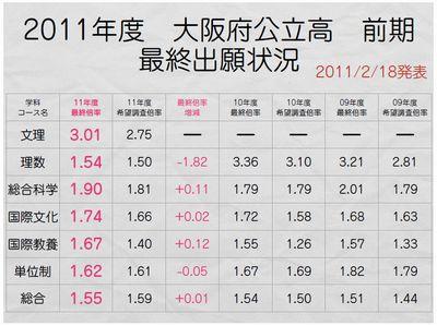 2011大阪府公立高前期 学科別倍率