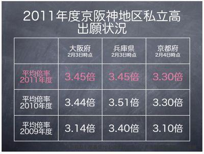 2011年度京阪神地区私立高 出願状況