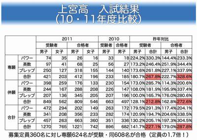 上宮高 2011年度入試結果