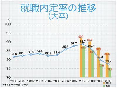 就職内定率の推移(大卒)