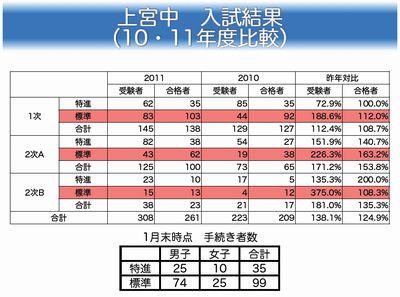 上宮中 2011年度入試結果
