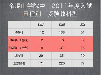 帝塚山学院中 2011年度日程別 受験教科型