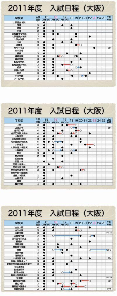 2011年度入試日程①