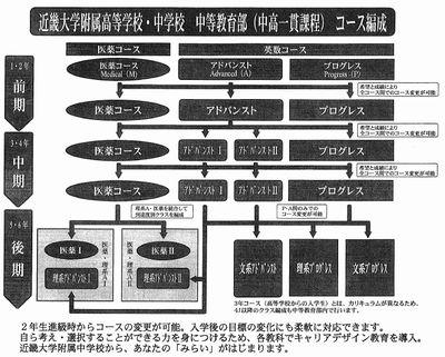 近畿大学附属中 新コース編成