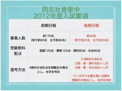 同志社香里中 2012年度入試要項