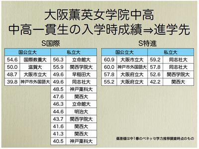 大阪薫英女学院中高 中高一貫生のデータ