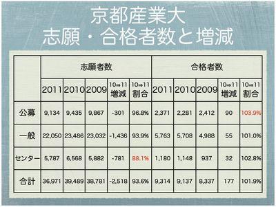 京都産業大 2011年度入試状況