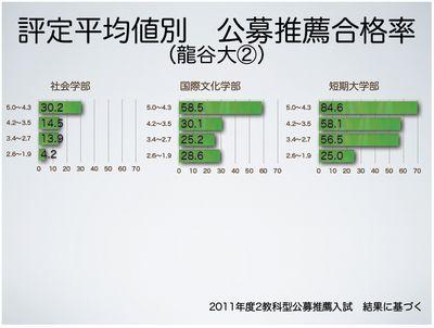 評定平均値別 公募推薦合格率(龍谷大②)