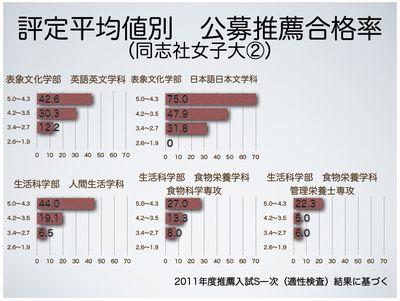 評定平均値別 公募推薦合格率(同志社女子大②)