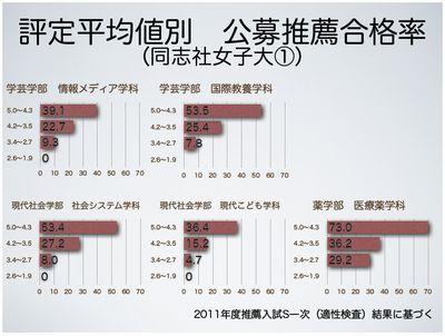 評定平均値別 公募推薦合格率(同志社女子大①)