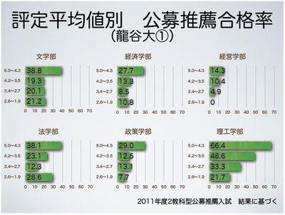 評定平均値別 公募推薦合格率(龍谷大①)
