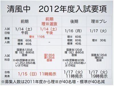 清風中 2012年度入試要項