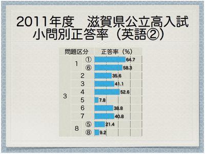2011年度滋賀県公立高 小問別正答率(英語②)