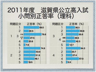 2011年度滋賀県公立高 小問別正答率(理科)