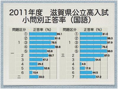 2011年度滋賀県公立高 小問別正答率(国語)
