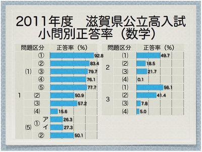 2011年度滋賀県公立高 小問別正答率(数学)