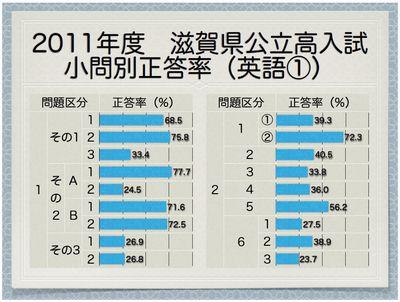 2011年度滋賀県公立高 小問別正答率(英語①)