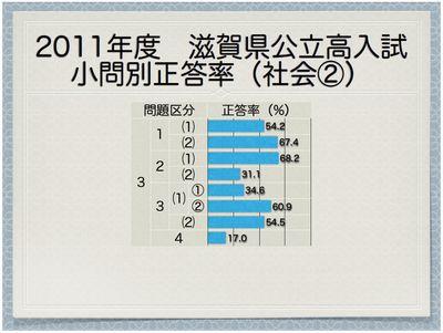 2011年度滋賀県公立高 小問別正答率(社会②)