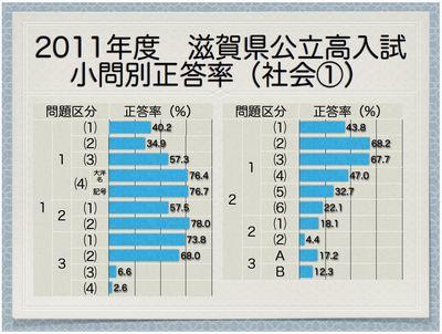 2011年度滋賀県公立高 小問別正答率(社会①)
