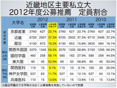 近畿地区主要私立大 公募推薦定員割合