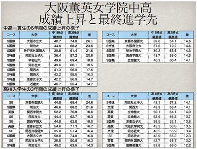 大阪薫英女学院中高 成績上昇と最終進学先