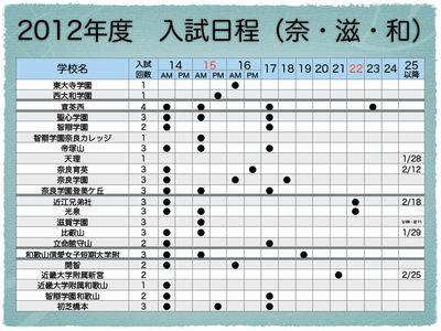 近畿地区中学入試 入試日程