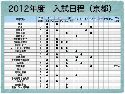 京都府私立中 入試日程