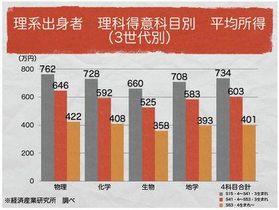 理科得意科目別 平均所得(3世代別)