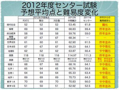 2012年度センター試験 予想平均点と難易度変化