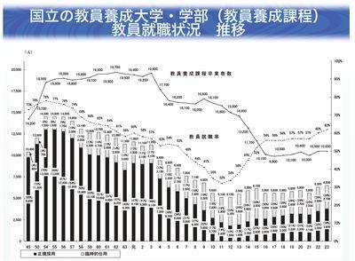 国立大出身者の教員就職率等 推移